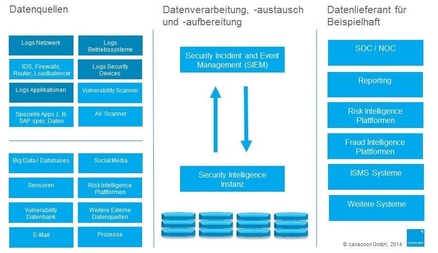 Big_Data_Security_Intelligence_Grafik