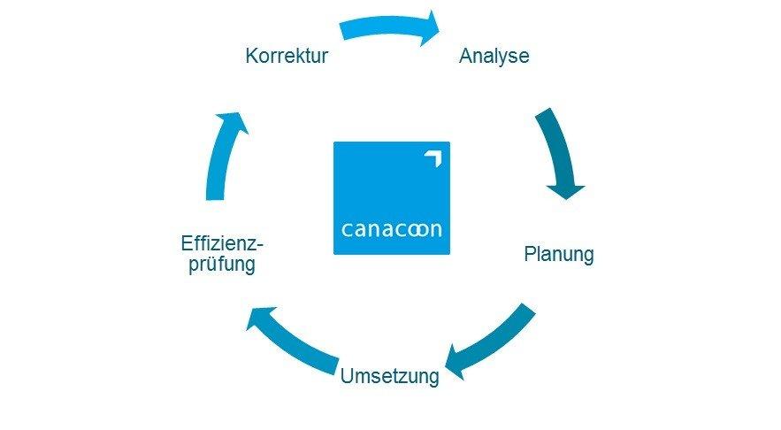Code of Conduct Daenschutz Projektlifecycle Grafik