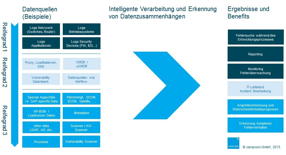 Design und Architektur einer Big Data Security Intelligence und Analytics Lösung